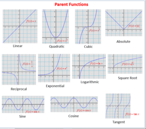 Parent Functions And Transformations