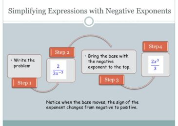 Understand more about Negative Exponents