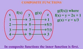 Learn the basics of Composite Functions