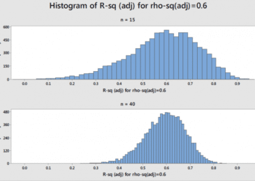 Adjusted r Squared: Let's learn more about it
