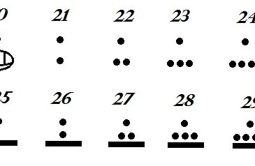 Understanding more about Mayan Number System
