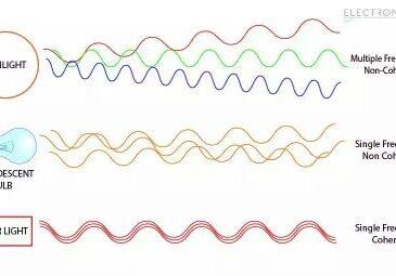 Monochromatic Light: Examples & Properties